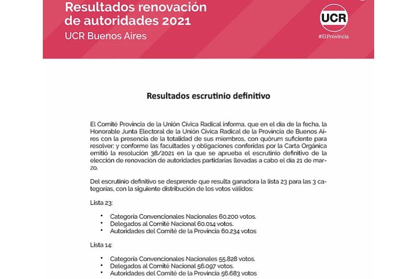 LA UCR DE BUENOS AIRES PRESENTÓ LOS RESULTADOS DEFINITIVOS DEL ESCRUTINIO: GANO MAXI ABAD