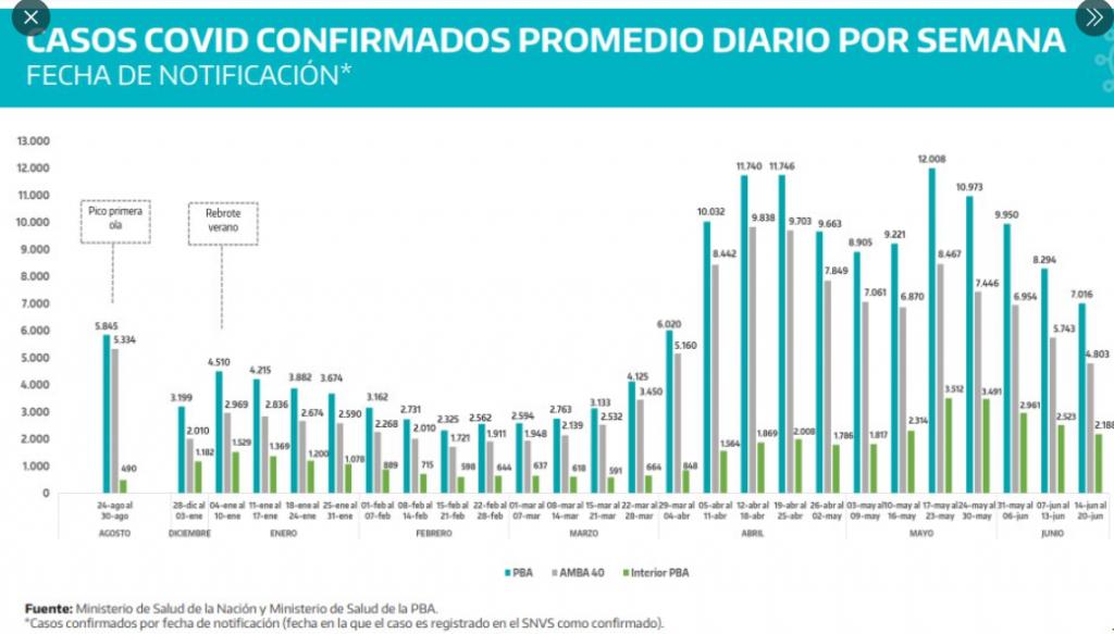 BAJAN LOS CASOS POR CUARTA SEMANA CONSECUTIVA Y LA PROVINCIA ACUMULA UNA CAÍDA DEL 42% EN UN MES